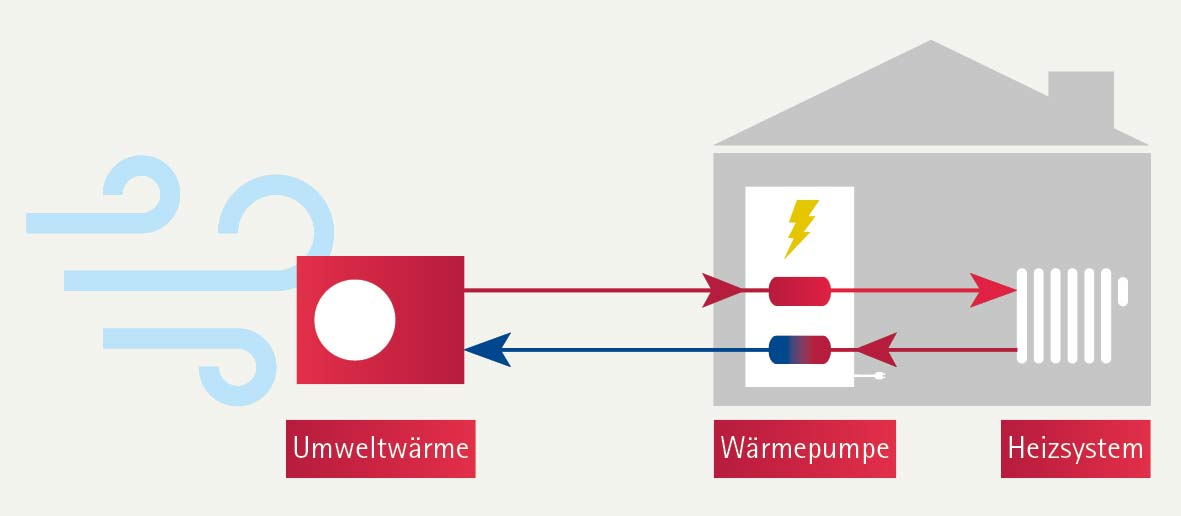 Funktion einer Wärmepumpe