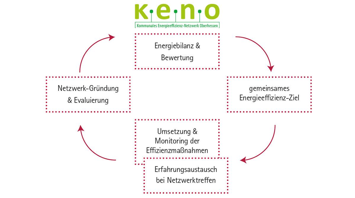 Netzwerkzyklus des kommunalen Energieeffizienz-Netzwerks k.e.n.o