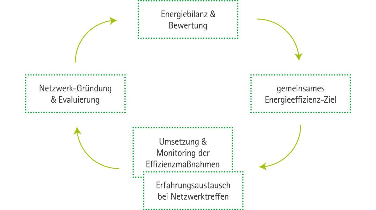 Netzwerkzyklus Energieeffizienz-Netzwerk